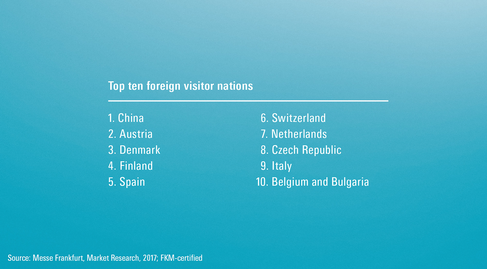 Top ten foreign visitor nations