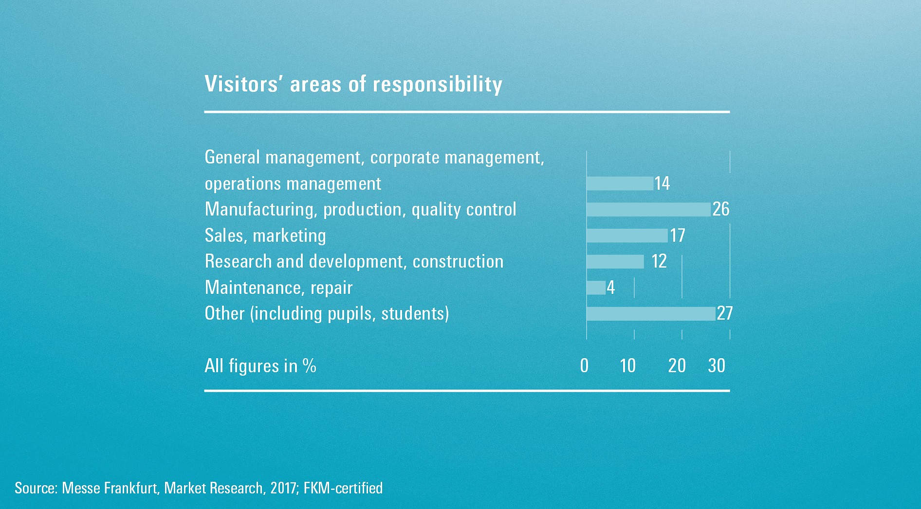 Visitors' areas of responsibility