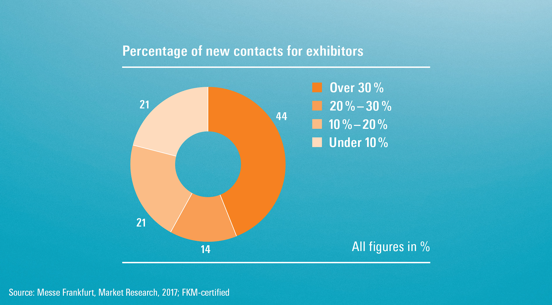 Percentage of new contacts for exhibitors
