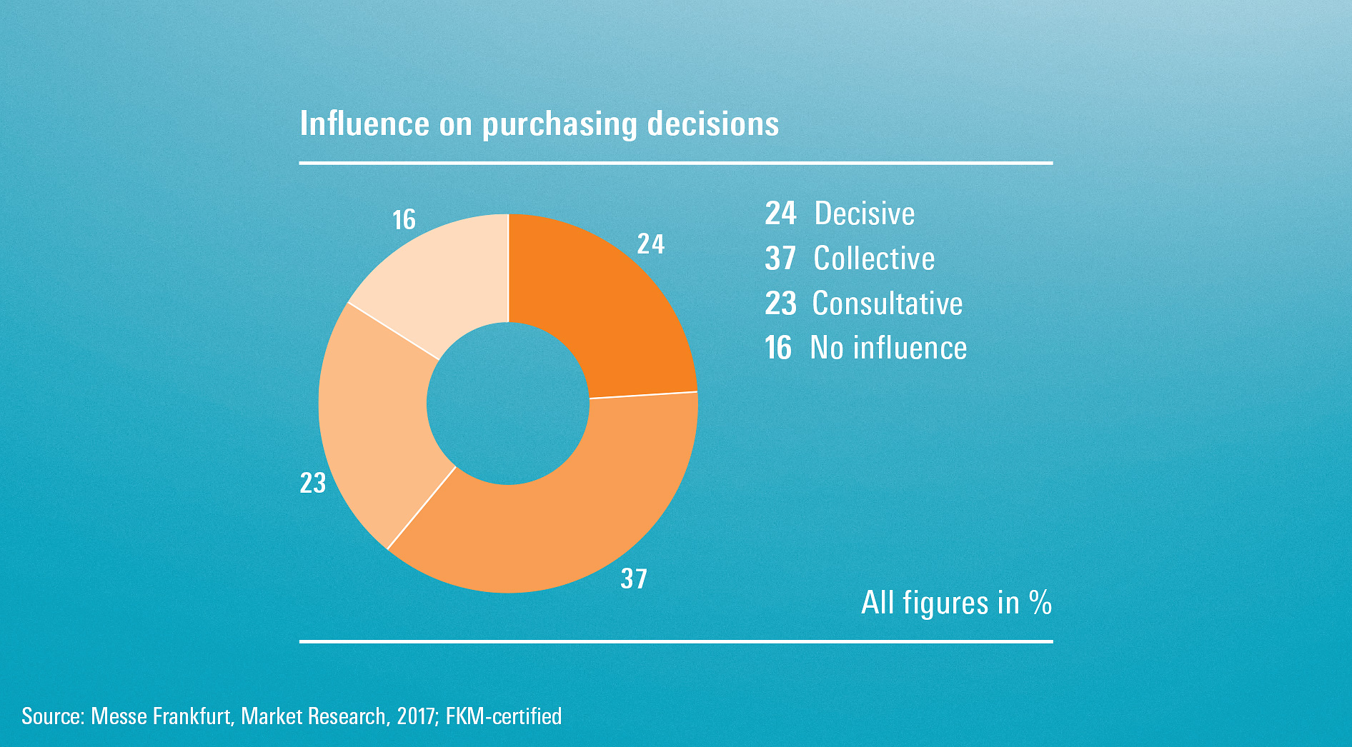 Influence on purchasing decisions
