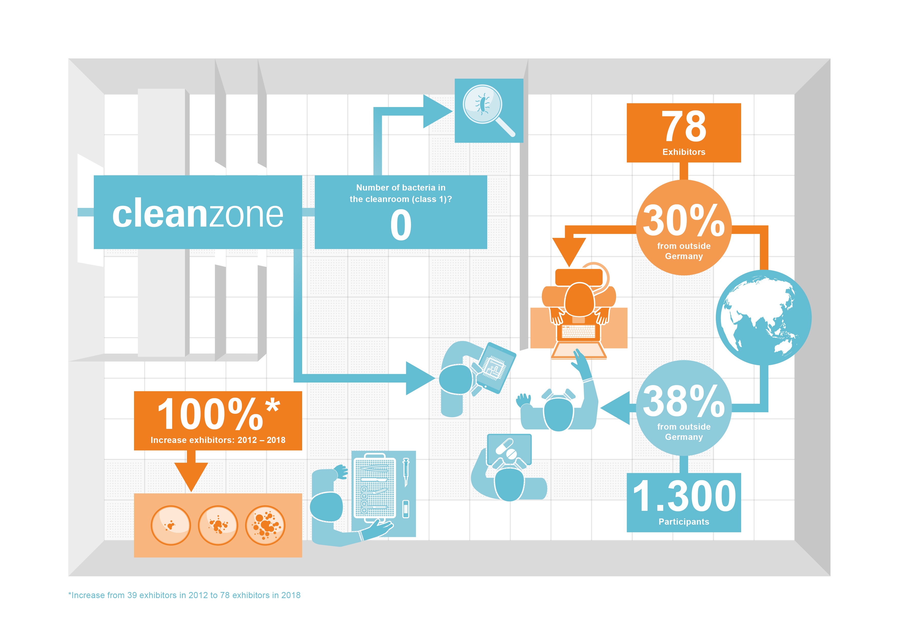 Cleanzone Grafik