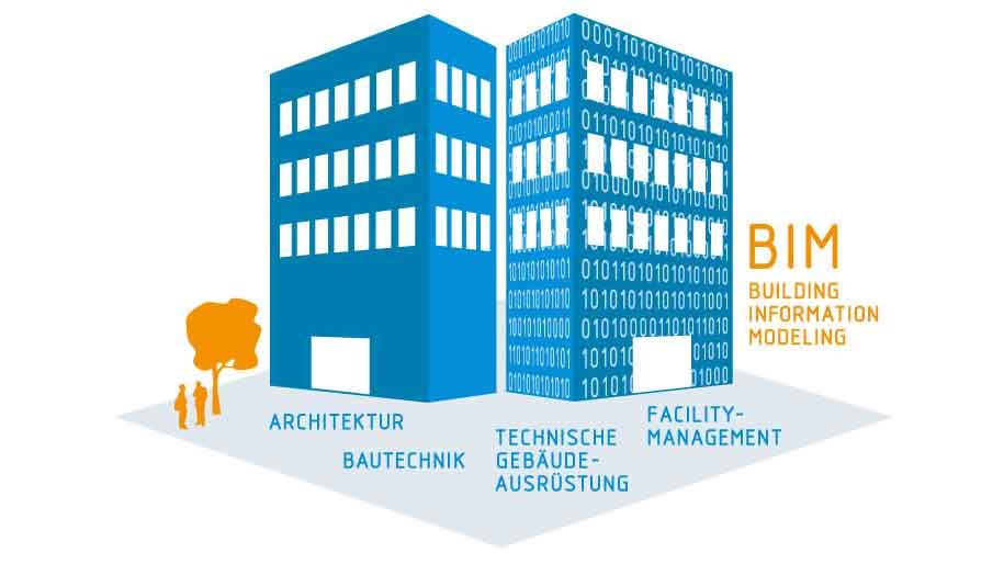 BIM Source: VDI